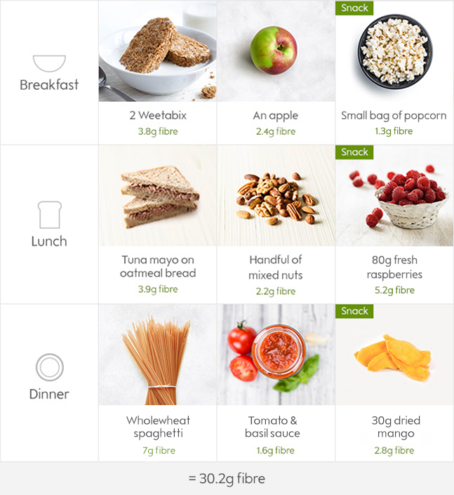 Natural Weight Loss Tips – You Can Lose Weight With High Fiber Diets